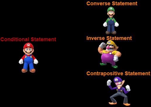 Cartoon - Converse Statement Conditional Statement Inverse Statement Contrapositive Statement