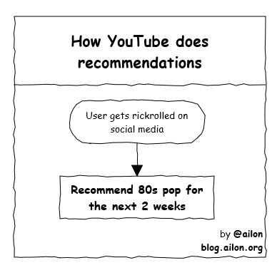 Text - How YouTube does recommendations User gets rickrolled on social media Recommend 80s pop for the next 2 weeks by @ailon blog.ailon.org