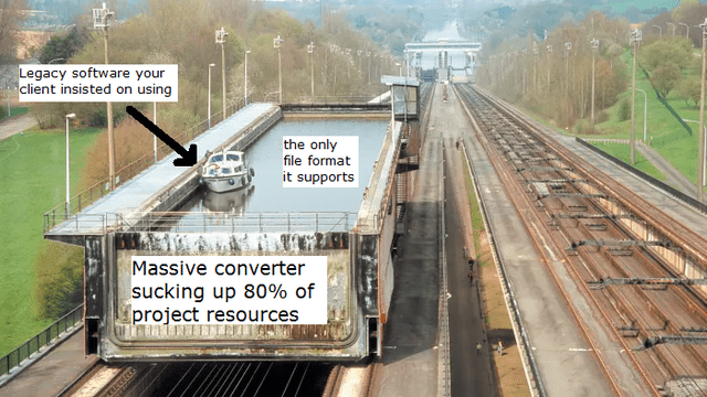 Transport - Legacy software your client insisted on using the only file format it supports Massive converter sucking up 80% of project resources PREESE CER