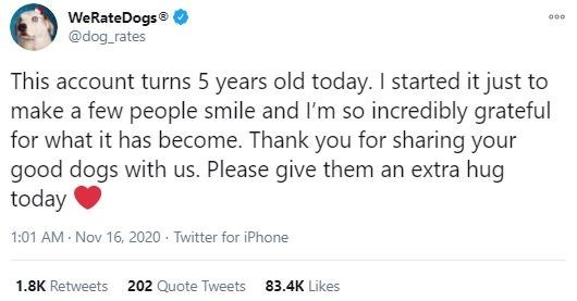 Text - WeRateDogs® @dog_rates This account turns 5 years old today. I started it just to make a few people smile and I'm so incredibly grateful for what it has become. Thank you for sharing your good dogs with us. Please give them an extra hug today 1:01 AM - Nov 16, 2020 · Twitter for iPhone 1.8K Retweets 202 Quote Tweets 83.4K Likes