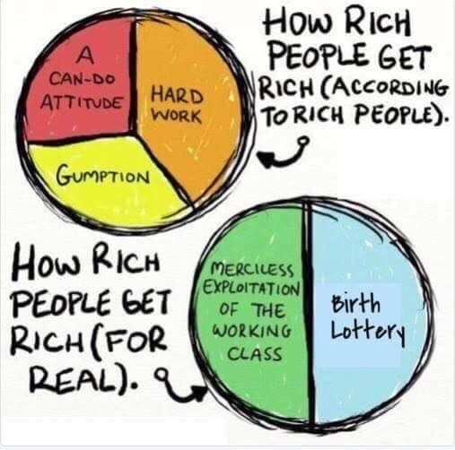 Text - How RICH PEOPLE GET RICH (ACCORDING To RICH PEOPLE). A CAN-DO HARD WORK ATTITUDE GUMPTION How RICH PEDPLE GET RICH (FOR REAL). MERCILESS EXPLOITATION OF THE Birth Lottery WORKING CLASS