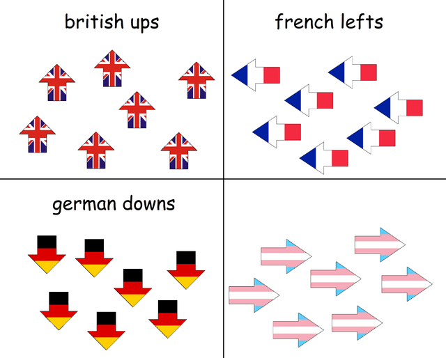 Text - british ups french lefts german downs