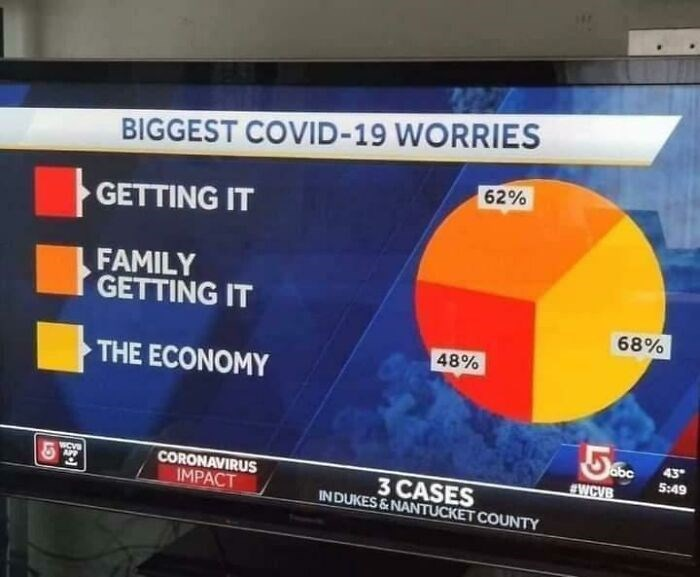 Display device - BIGGEST COVID-19 WORRIES 62% GETTING IT FAMILY GETTING IT 68% 48% THE ECONOMY obc 43 5:49 WCVS EWCVB CORONAVIRUS IMPACT 3 CASES IN DUKES&NANTUCKET COUNTY