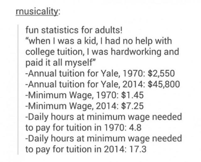 """Text - rnusicality: fun statistics for adults! """"when I was a kid, I had no help with college tuition, I was hardworking and paid it all myself"""" -Annual tuition for Yale, 1970: $2,550 -Annual tuition for Yale, 2014: $45,800 -Minimum Wage, 1970: $1.45 -Minimum Wage, 2014: $7.25 -Daily hours at minimum wage needed to pay for tuition in 1970: 4.8 -Daily hours at minimum wage needed to pay for tuition in 2014: 17.3"""