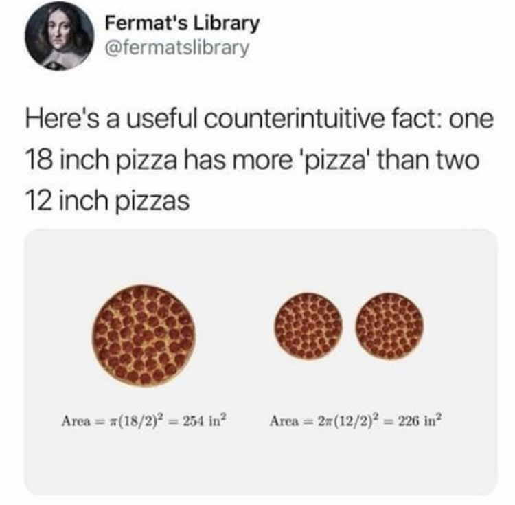 Product - Fermat's Library @fermatslibrary Here's a useful counterintuitive fact: one 18 inch pizza has more 'pizza' than two 12 inch pizzas Area = #(18/2)2 = 254 in? Area = 27(12/2)2 = 226 in?