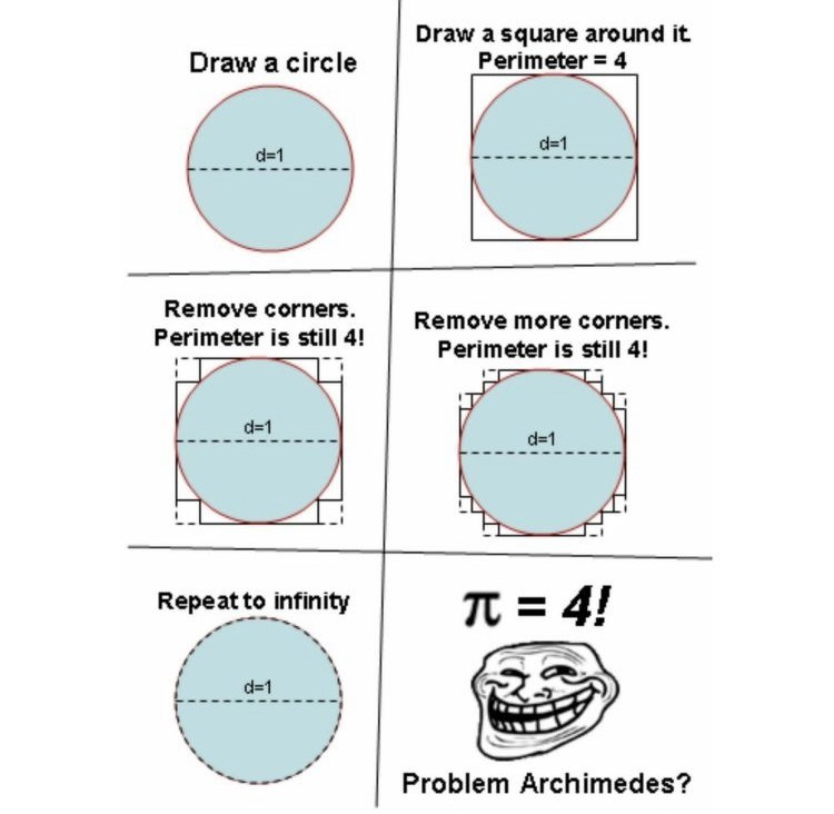 Line - Draw a square around it. Perimeter = 4 Draw a circle d=1 d=1 Remove corners. Remove more corners. Perimeter is still 4! Perimeter is still 4! d=1 d=1 TT = 4! Repeat to infinity d=1 Problem Archimedes?