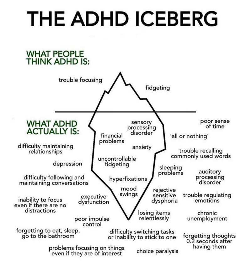 Font - THE ADHD ICEBERG WHAT PEOPLE THINK ADHD IS: trouble focusing fidgeting WHAT ADHD ACTUALLY IS: sensory processing disorder poor sense of time financial problems 'all or nothing' difficulty maintaining relationships anxiety trouble recalling commonly used words depression uncontrollable fidgeting sleeping problems auditory difficulty following and maintaining conversations hyperfixations processing disorder mood swings rejective sensitive inability to focus even if there are no distractions