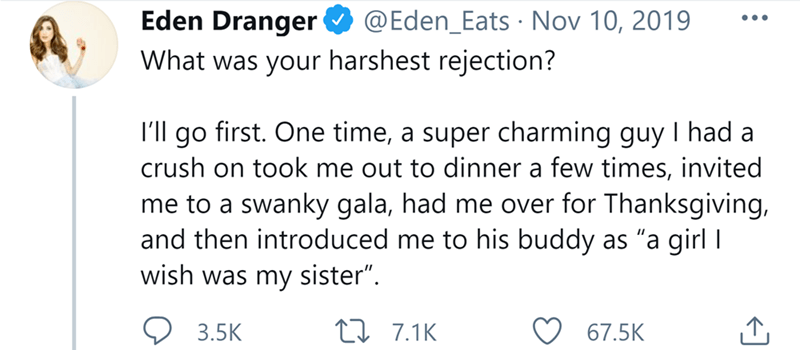 """Font - Eden Dranger @Eden_Eats · Nov 10, 2019 •.. What was your harshest rejection? I'll go first. One time, a super charming guy I had a crush on took me out to dinner a few times, invited me to a swanky gala, had me over for Thanksgiving, and then introduced me to his buddy as """"a girl I wish was my sister"""". 3.5K 27 7.1K 67.5K"""