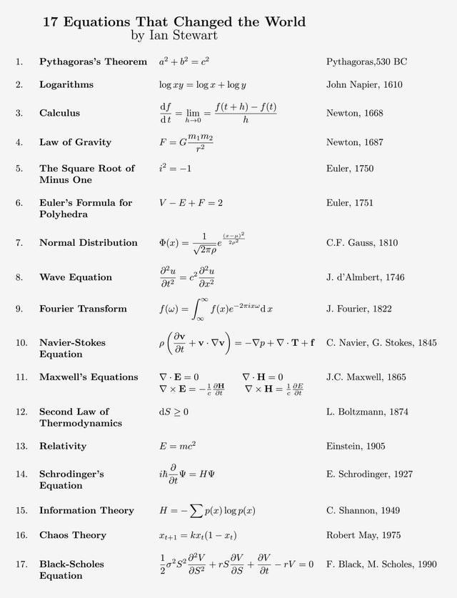 Font - 17 Equations That Changed the World by Ian Stewart 1. Pythagoras's Theorem a? +b = c? Pythagoras,530 BC 2. Logarithms log ry = log a + log y John Napier, 1610 df f(t + h) – f(t) 3. Calculus = lim = h0 Newton, 1668 dt Law of Gravity F = G p2 4. Newton, 1687 ? = -1 The Square Root of Minus One 5. Euler, 1750 6. Euler's Formula for V - E +F = 2 Euler, 1751 Polyhedra 1 (x) = 7. Normal Distribution C.F. Gauss, 1810 :e u 8. Wave Equation J. d'Almbert, 1746 S(w) = | f(x)e2nirwdr J. Fourier, 1822