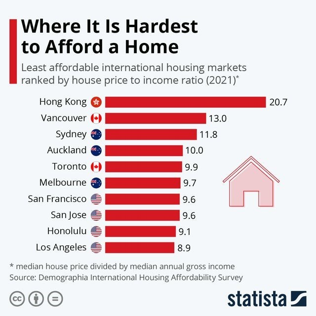 Font - Where It Is Hardest to Afford a Home Least affordable international housing markets ranked by house price to income ratio (2021)* Hong Kong 20.7 Vancouver ) 13.0 Sydney 11.8 Auckland 10.0 Toronto ) 9.9 Melbourne 9.7 San Francisco 9.6 San Jose 9.6 Honolulu 9.1 Los Angeles 8.9 * median house price divided by median annual gross income Source: Demographia International Housing Affordability Survey CC statista