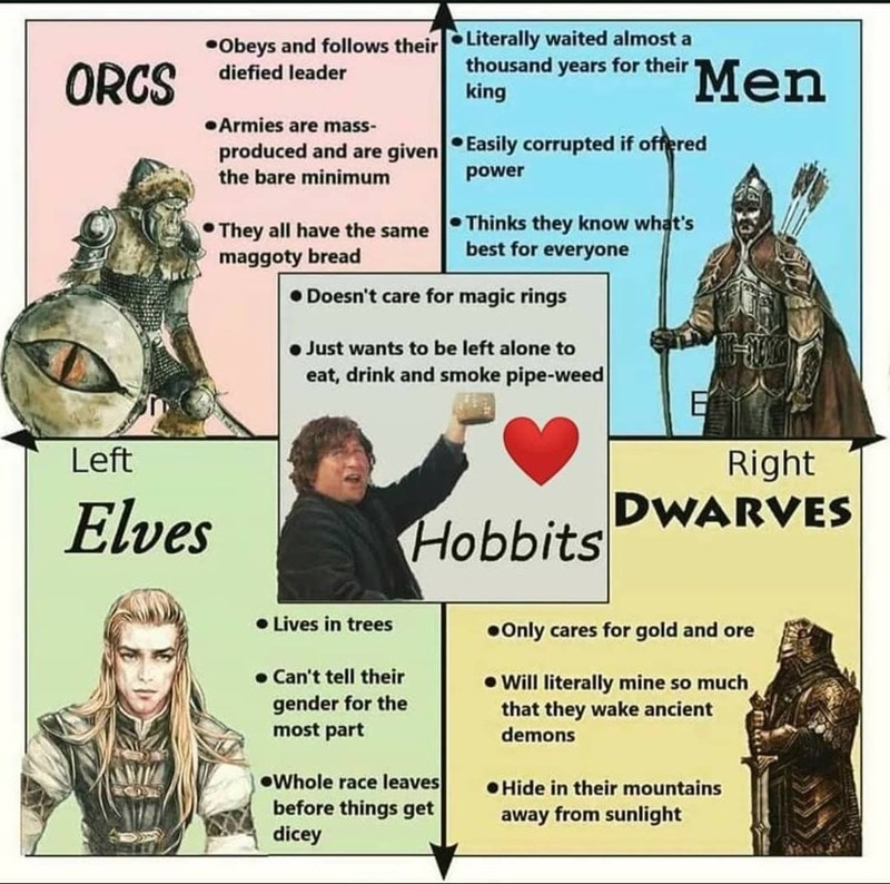 Human - •Obeys and follows their Literally waited almost a ORCS thousand years for their king 'Men diefied leader •Armies are mass- produced and are given Easily corrupted if offered the bare minimum power They all have the same maggoty bread • Thinks they know what's best for everyone • Doesn't care for magic rings • Just wants to be left alone to eat, drink and smoke pipe-weed Left Right DWARVES Elves Hobbits • Lives in trees •Only cares for gold and ore • Can't tell their gender for the most