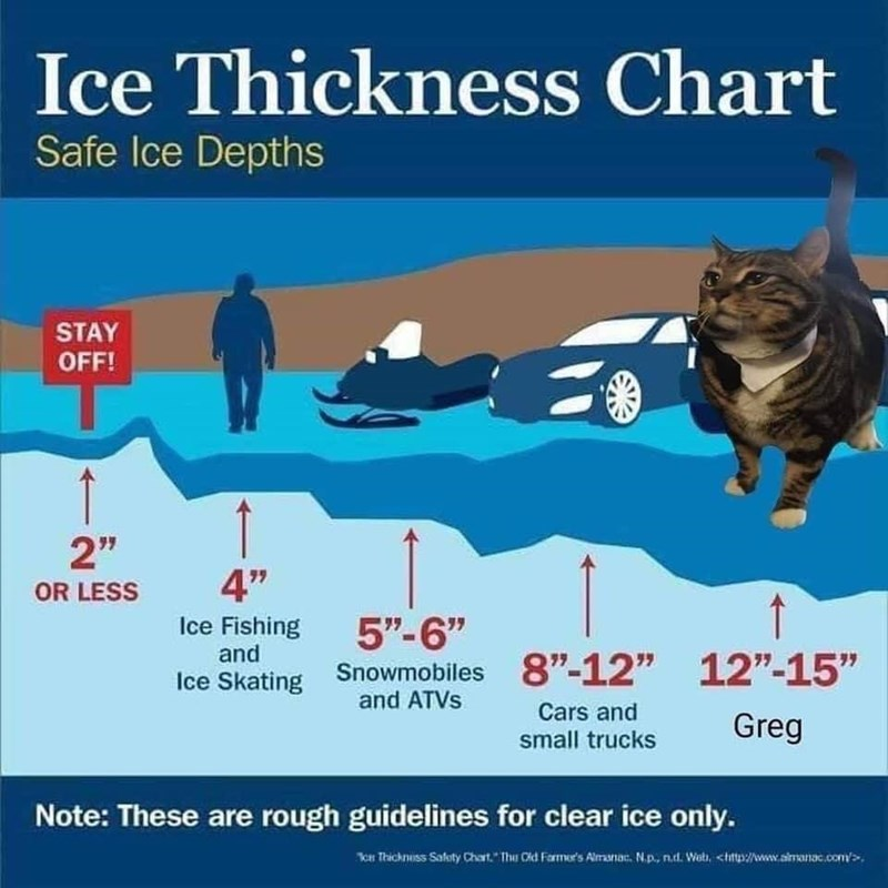 """Organism - Ice Thickness Chart Safe Ice Depths STAY OFF! 2"""" OR LESS 4"""" Ice Fishing and 5""""-6"""" Ice Skating Snowmobiles 8""""-12"""" 12""""-15"""" Greg and ATVS Cars and small trucks Note: These are rough guidelines for clear ice only. n Thickniss Sakaty Chart."""" Thu Cd Farmer's Almanar. N.p., n.d. Weti, <hitp/www.almanac.com>."""