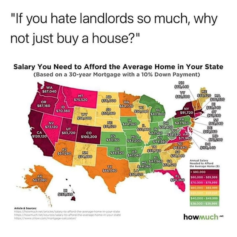 """Map - """"If you hate landlords so much, why not just buy a house?"""" Salary You Need to Afford the Average Home in Your State (Based on a 30-year Mortgage with a 10% Down Payment) WA ME SS5.520 MA $87,040 S62680 MT ND S56.000 575,520 OR MN $64720 WI SSo,080 RI S69640 $87,160 ID SD S55560 NY $91,720 $70,360 MI WY SE8.000 $40,800 S5280 PA NE SS1520 TA $44360 OH $47,960 $38.400 $69.640 DE NV $73,120 UT S53.880 IN wV co S100,200 S42,560 CA $83,720 $120,120 KS $43,160 MO $42,200 $38.320 VA MD S2200 KY $4"""