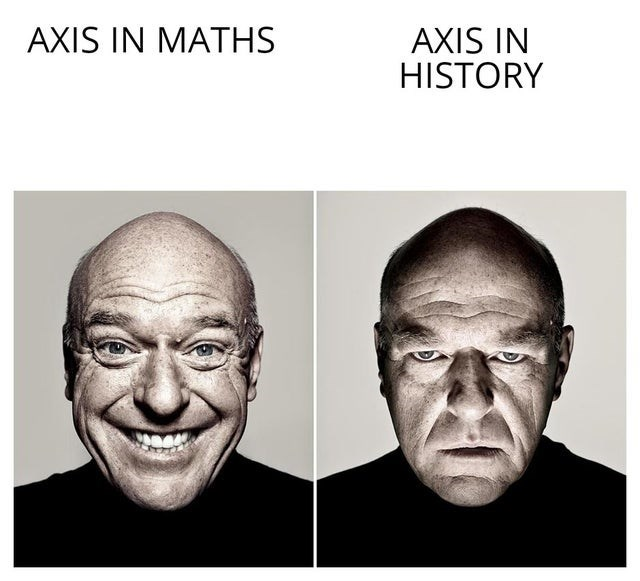 Forehead - AXIS IN MATHS AXIS IN HISTORY