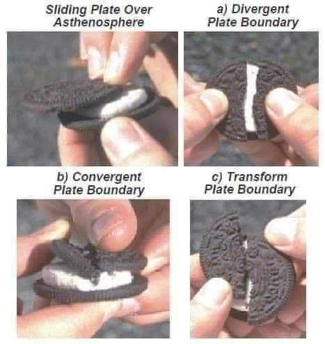 Finger - Sliding Plate Over Asthenosphere a) Divergent Plate Boundary b) Convergent Plate Boundary c) Transform Plate Boundary