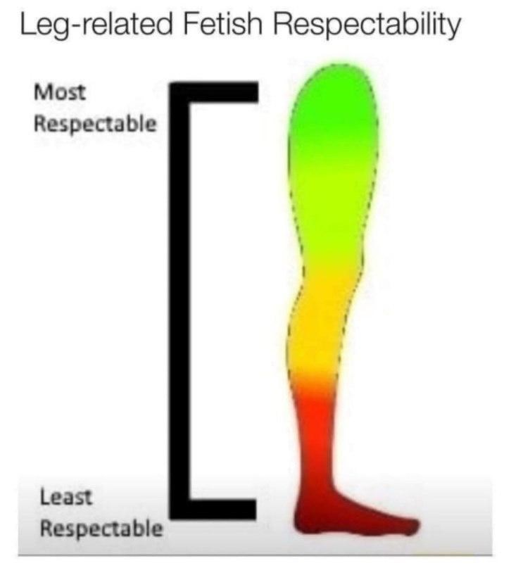 Gesture - Leg-related Fetish Respectability IL Most Respectable Least Respectable