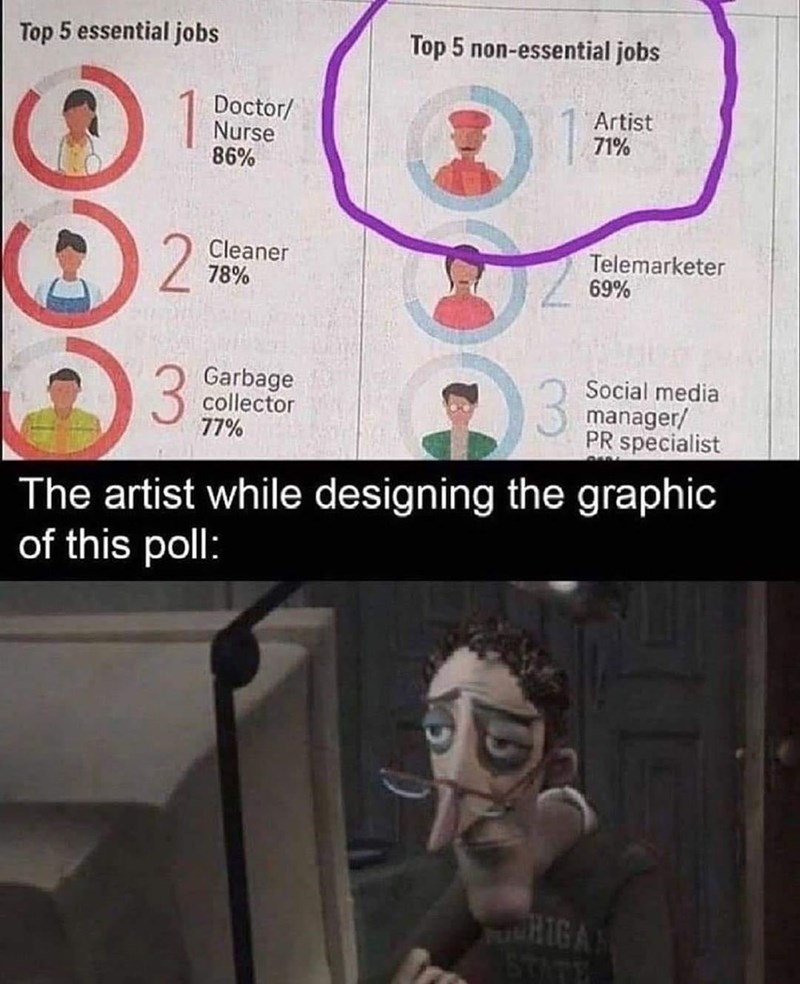 Font - Top 5 essential jobs Top 5 non-essential jobs 1 Doctor/ Nurse 86% Artist 71% 2 Cleaner 78% Telemarketer 69% Garbage collector 77% Social media manager/ PR specialist The artist while designing the graphic of this poll: STATE