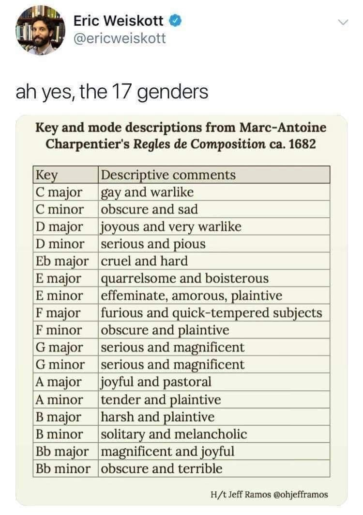 Font - Eric Weiskott H @ericweiskott ah yes, the 17 genders Key and mode descriptions from Marc-Antoine Charpentier's Regles de Composition ca. 1682 Key C major gay and warlike C minor obscure and sad D major joyous and very warlike D minor serious and pious Eb major cruel and hard E major quarrelsome and boisterous E minor effeminate, amorous, plaintive F major F minor obscure and plaintive G major serious and magnificent G minor serious and magnificent A major joyful and pastoral A minor tende