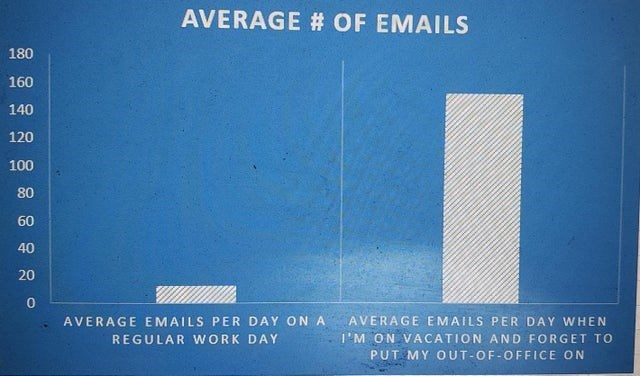Rectangle - AVERAGE # OF EMAILS 180 160 140 120 100 80 60 40 20 AVERAGE EMAILS PER DAY ON A AVERAGE EMAILS PER DAY VWHEN REGULAR WORK DAY I'M ON VACATION AND FORGET TO PUT MY OUT-OF-OFFICE ON