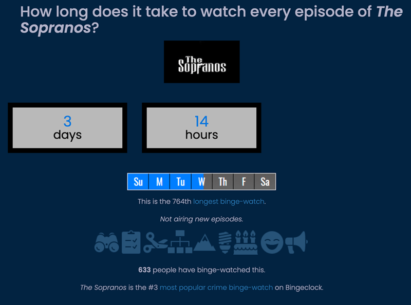 Product - How long does it take to watch every episode of The Sopranos? The Sópfanos 3. days 14 hours Su M Tu W Th F Sa This is the 764th longest binge-watch. Not airing new episodes. 633 people have binge-watched this. The Sopranos is the #3 most popular crime binge-watch on Bingeclock.