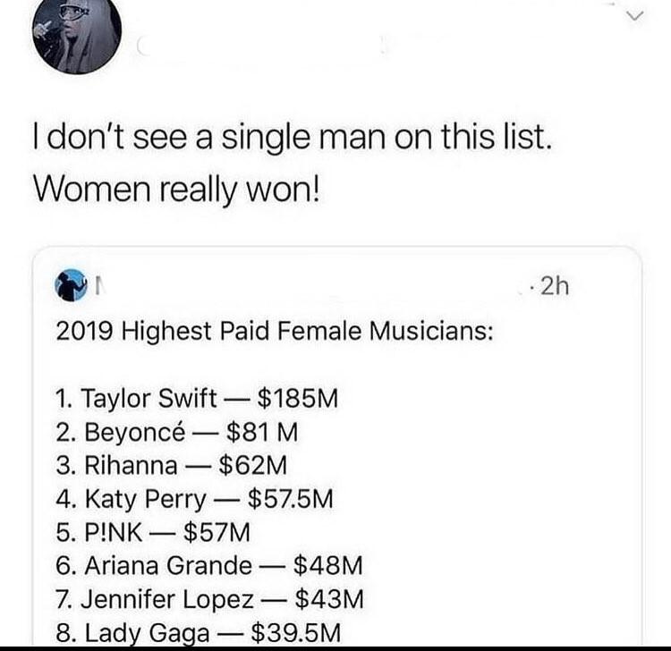 Font - I don't see a single man on this list. Women really won! · 2h 2019 Highest Paid Female Musicians: 1. Taylor Swift- $185M 2. Beyoncé – $81 M 3. Rihanna - $62M - 4. Katy Perry - $57.5M 5. P!NK – $57M 6. Ariana Grande – $48M 7. Jennifer Lopez- $43M 8. Lady Gaga - $39.5M - -