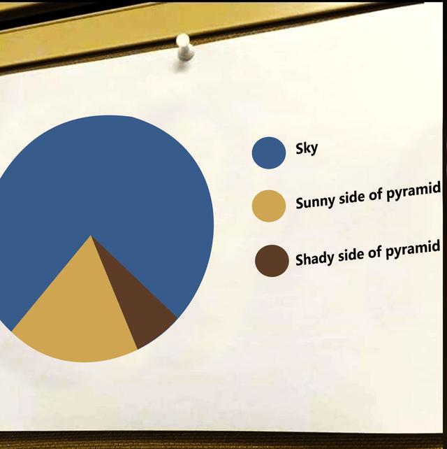 Rectangle - Sky Sunny side of pyramid Shady side of pyramid