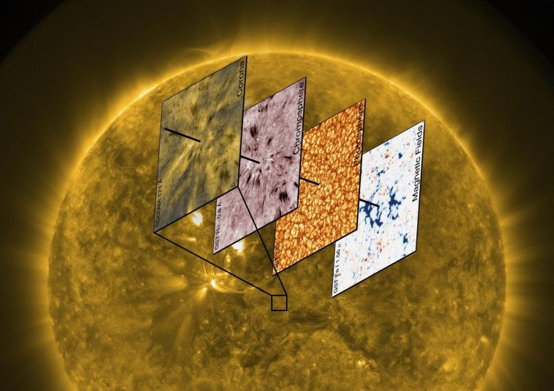 researchers solve solar physics riddle