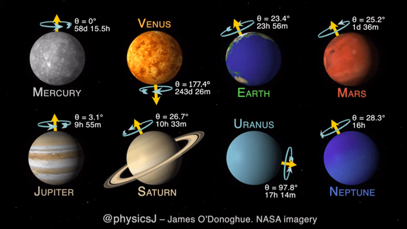 These GIFs are educational and interesting, teaching us about the planets, stars, and solar system, including which planets rotate in which direction, why stars twinke