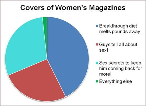 Covers of Women's Magazines