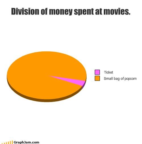 Division of money spent at movies.