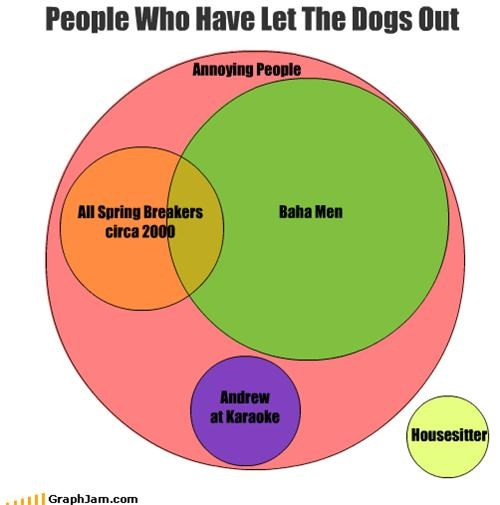 People Who Have Let The Dogs Out