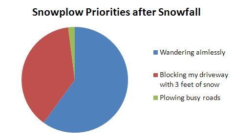 Snowplow Priorities after Snowfall