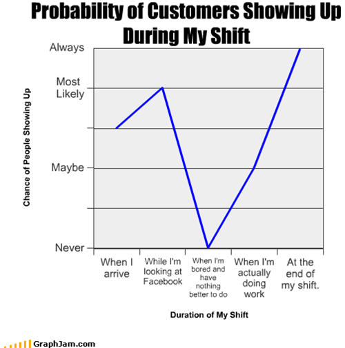 Probability of Customers Showing Up During My Shift
