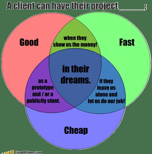 cheap,client,dreams,fast,good,work