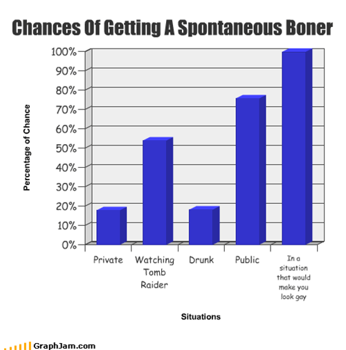 Chances Of Getting A Spontaneous Boner