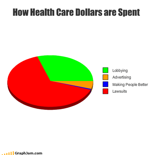 How Health Care Dollars are Spent