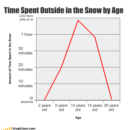 Time Spent Outside in the Snow by Age