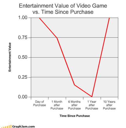 Entertainment Value of Video Game  vs. Time Since Purchase