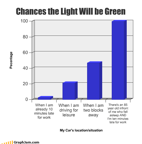 Chances the Light Will be Green
