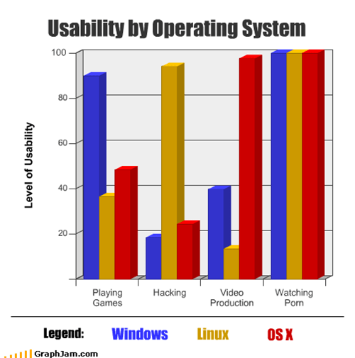 Usability by Operating System