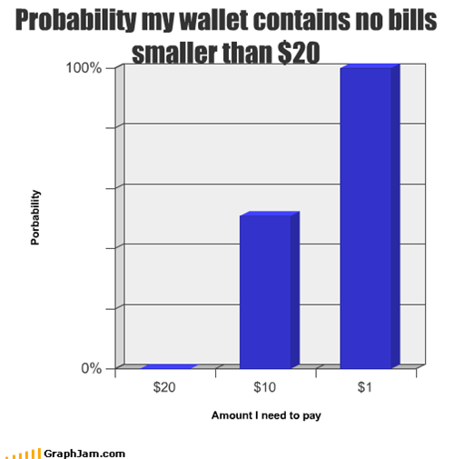 Probability my wallet contains no bills smaller than $20
