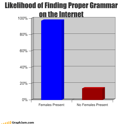Likelihood of Finding Proper Grammar on the Internet