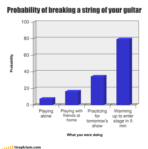 Probability of breaking a string of your guitar