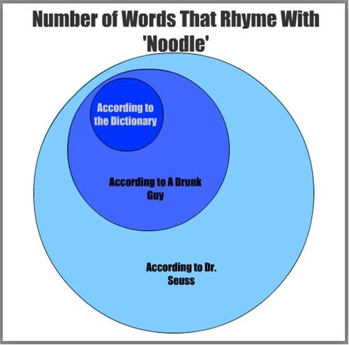 Words that Rhyme With 'Noodle'