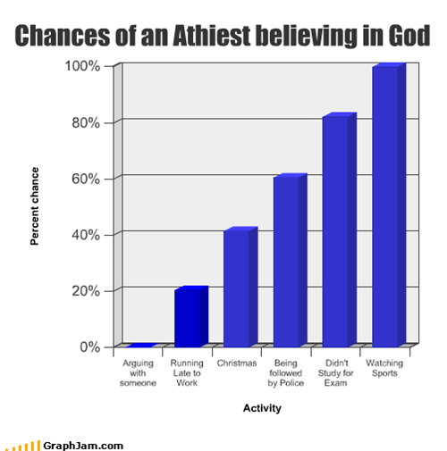Chances of an Athiest believing in God