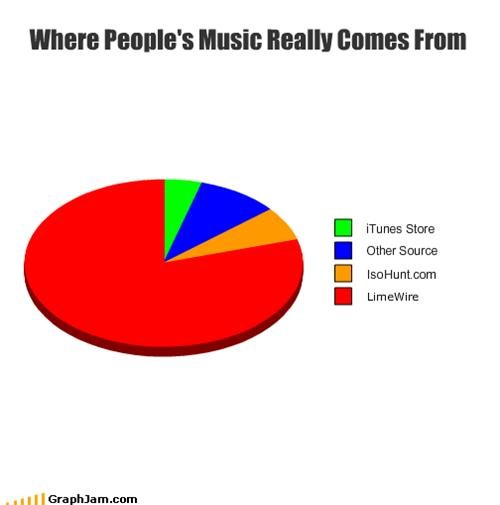 Where People's Music Really Comes From