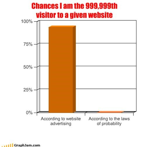 Chances I am the 999,999th  visitor to a given website