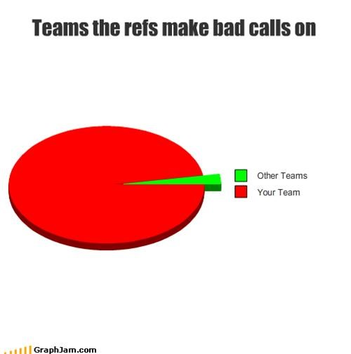 Teams the refs make bad calls on