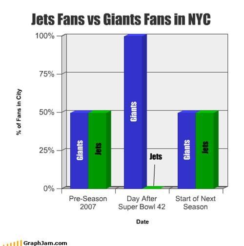 Jets Fans vs Giants Fans in NYC