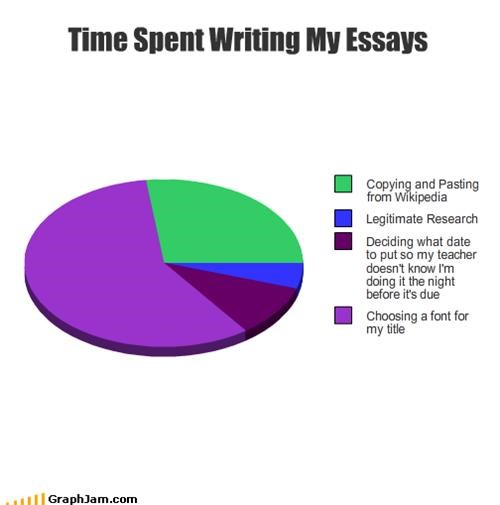 Time spent writing my essays.